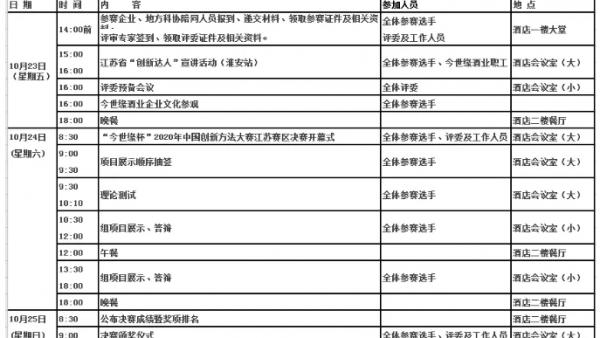 关于印发《2020 年中国创新方法大赛江苏赛区决赛活动方案》的通知